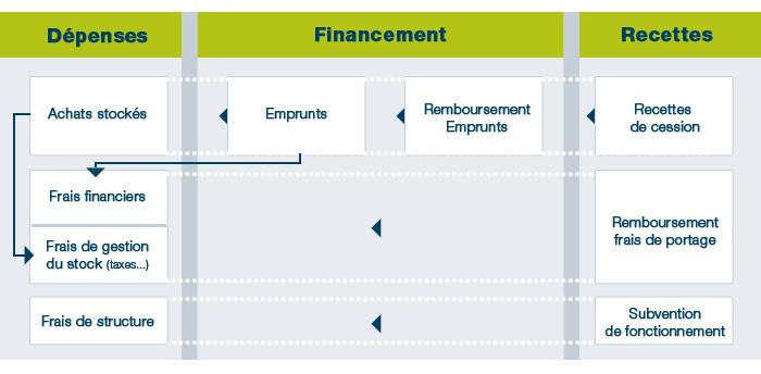 modèle- economique